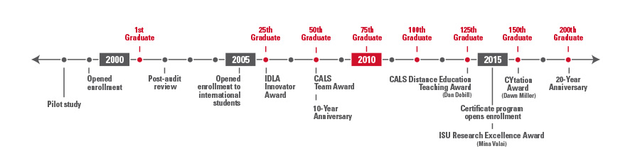 M.S. in Agronomy Timeline